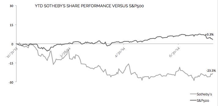 The company's stock performance for the year.