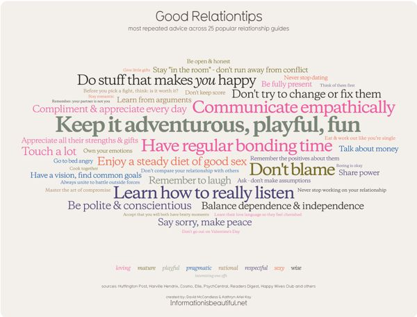 David McCandless and Kathryn Ariel Kay, Good Relationships, 2013, data visualization. COURTESY THE ARTISTS.
