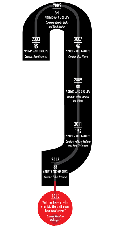 Istanbul_Biennale_infographic_v3-01-400
