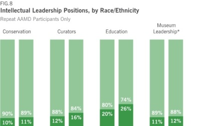 Survey: Museums Across America Making 'Slow'
