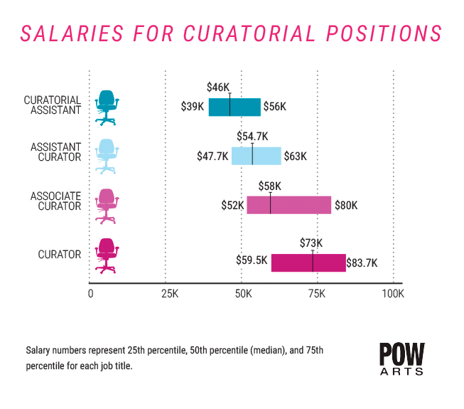 Report: In the Arts, Master's Degree 'Doesn't Have Substantial Impact' on Wages